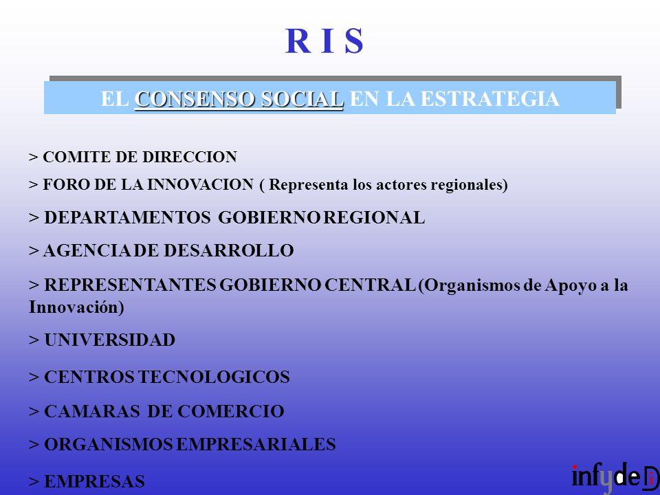 CONSENSO SOCIAL EL CONSENSO SOCIAL EN LA ESTRATEGIA > COMITE DE DIRECCION > FORO DE LA INNOVACION ( Representa los actores regionales) > DEPARTAMENTOS GOBIERNO REGIONAL > AGENCIA DE DESARROLLO > REPRESENTANTES GOBIERNO CENTRAL (Organismos de Apoyo a la Innovación) > UNIVERSIDAD > CENTROS TECNOLOGICOS > CAMARAS DE COMERCIO > ORGANISMOS EMPRESARIALES > EMPRESAS R I S