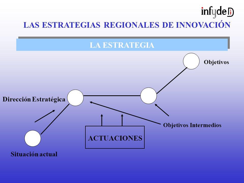 LA ESTRATEGIA Objetivos Objetivos Intermedios ACTUACIONES Dirección Estratégica Situación actual LAS ESTRATEGIAS REGIONALES DE INNOVACIÓN
