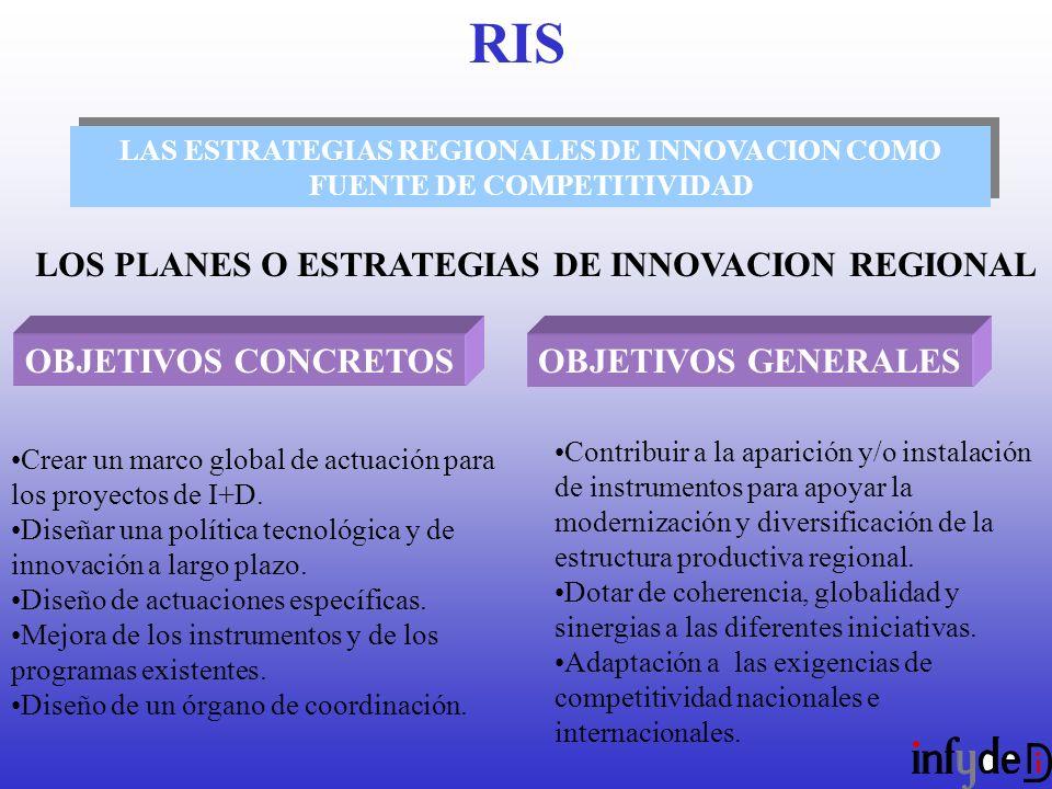 LAS ESTRATEGIAS REGIONALES DE INNOVACION COMO FUENTE DE COMPETITIVIDAD LOS PLANES O ESTRATEGIAS DE INNOVACION REGIONAL OBJETIVOS CONCRETOSOBJETIVOS GENERALES Crear un marco global de actuación para los proyectos de I+D.