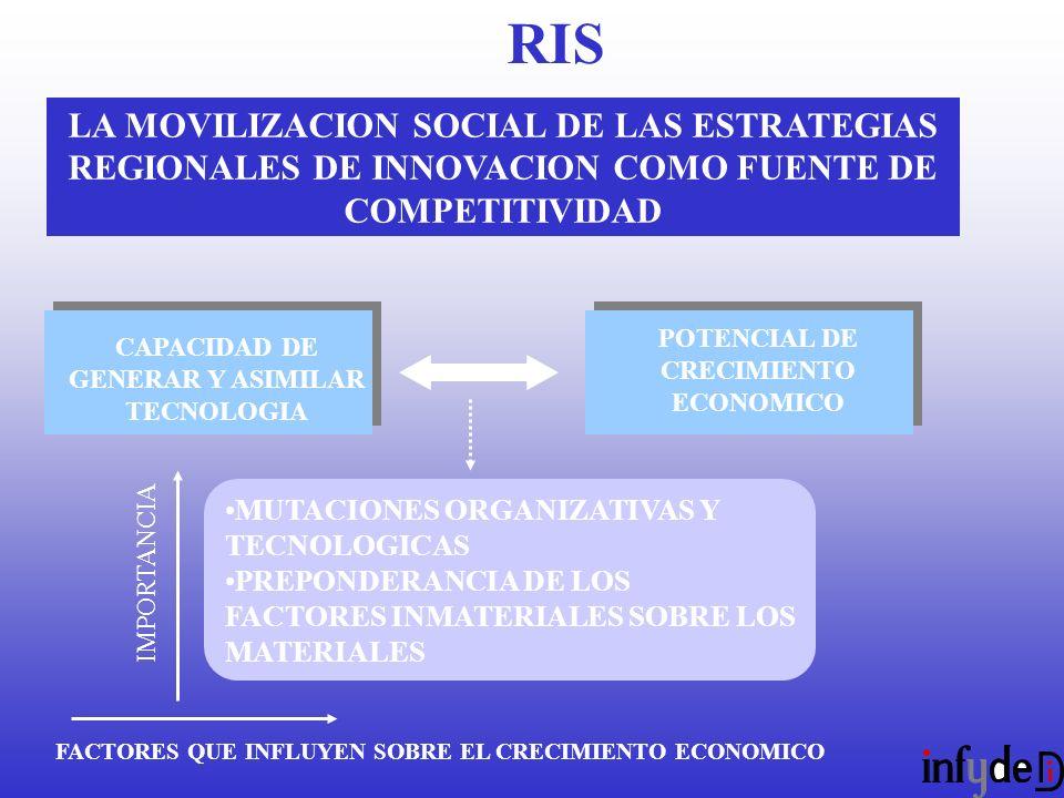 LA MOVILIZACION SOCIAL DE LAS ESTRATEGIAS REGIONALES DE INNOVACION COMO FUENTE DE COMPETITIVIDAD CAPACIDAD DE GENERAR Y ASIMILAR TECNOLOGIA POTENCIAL DE CRECIMIENTO ECONOMICO MUTACIONES ORGANIZATIVAS Y TECNOLOGICAS PREPONDERANCIA DE LOS FACTORES INMATERIALES SOBRE LOS MATERIALES IMPORTANCIA FACTORES QUE INFLUYEN SOBRE EL CRECIMIENTO ECONOMICO RIS