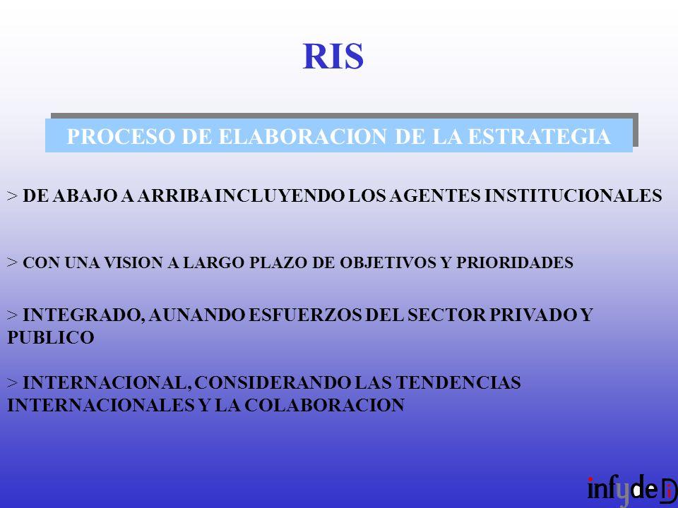 PROCESO DE ELABORACION DE LA ESTRATEGIA > DE ABAJO A ARRIBA INCLUYENDO LOS AGENTES INSTITUCIONALES > CON UNA VISION A LARGO PLAZO DE OBJETIVOS Y PRIORIDADES > INTEGRADO, AUNANDO ESFUERZOS DEL SECTOR PRIVADO Y PUBLICO > INTERNACIONAL, CONSIDERANDO LAS TENDENCIAS INTERNACIONALES Y LA COLABORACION RIS