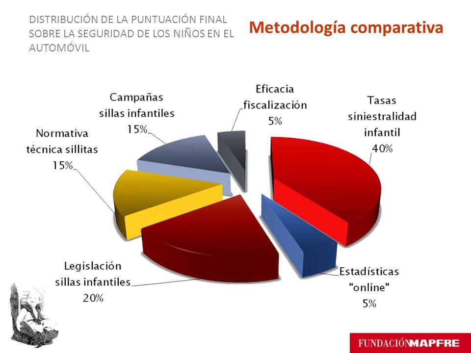 Metodología comparativa DISTRIBUCIÓN DE LA PUNTUACIÓN FINAL SOBRE LA SEGURIDAD DE LOS NIÑOS EN EL AUTOMÓVIL