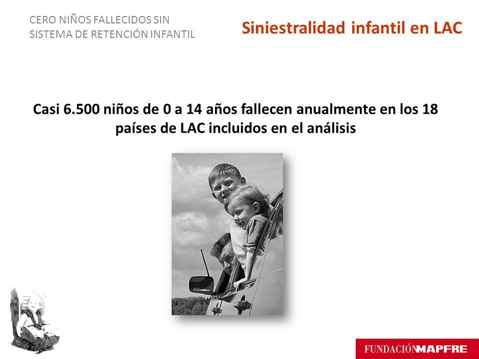 CERO NIÑOS FALLECIDOS SIN SISTEMA DE RETENCIÓN INFANTIL Casi 6.500 niños de 0 a 14 años fallecen anualmente en los 18 países de LAC incluidos en el análisis Siniestralidad infantil en LAC