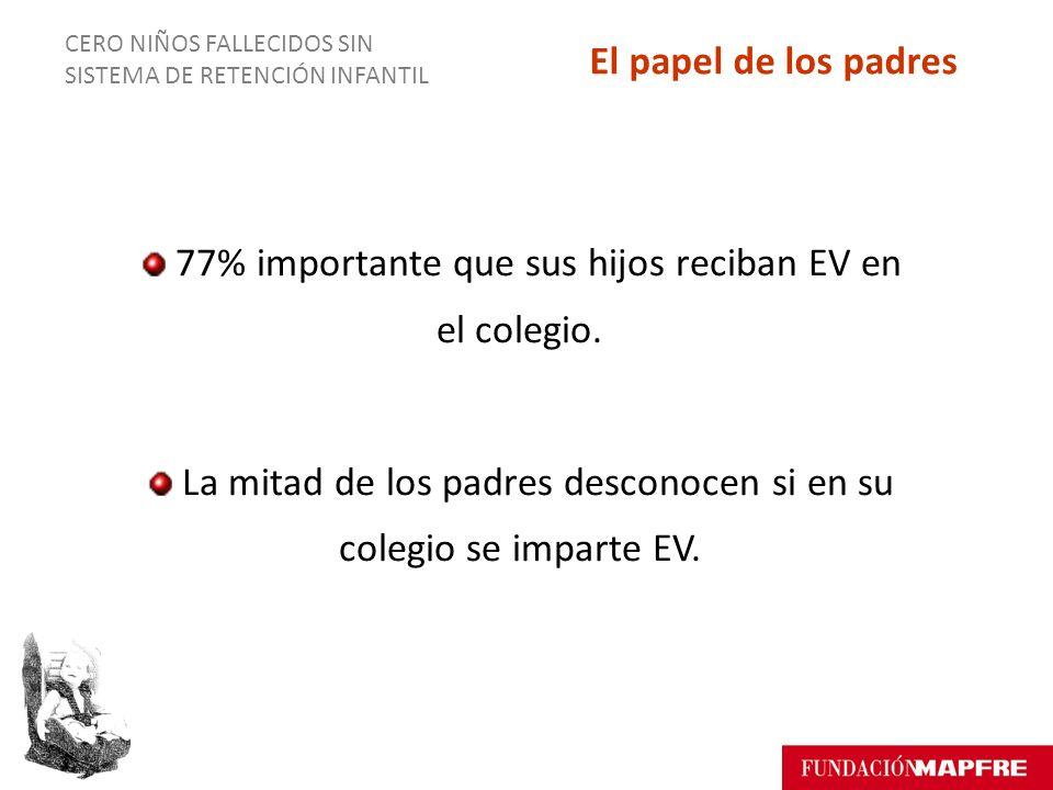 CERO NIÑOS FALLECIDOS SIN SISTEMA DE RETENCIÓN INFANTIL 77% importante que sus hijos reciban EV en el colegio.