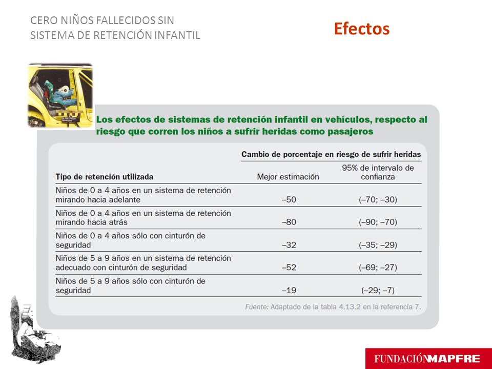CERO NIÑOS FALLECIDOS SIN SISTEMA DE RETENCIÓN INFANTIL Efectos