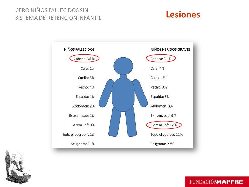 CERO NIÑOS FALLECIDOS SIN SISTEMA DE RETENCIÓN INFANTIL Lesiones