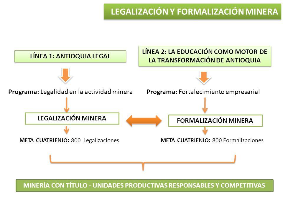 LÍNEA 1: ANTIOQUIA LEGAL LÍNEA 2: LA EDUCACIÓN COMO MOTOR DE LA TRANSFORMACIÓN DE ANTIOQUIA Programa: Legalidad en la actividad mineraPrograma: Fortal