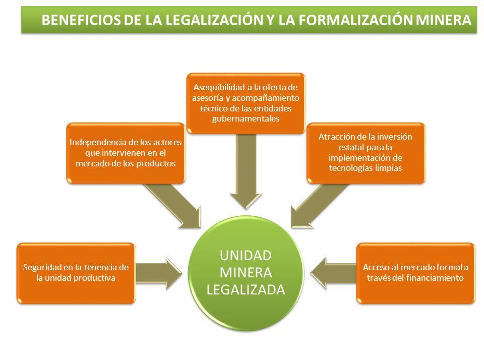 UNIDAD MINERA LEGALIZADA Seguridad en la tenencia de la unidad productiva Independencia de los actores que intervienen en el mercado de los productos