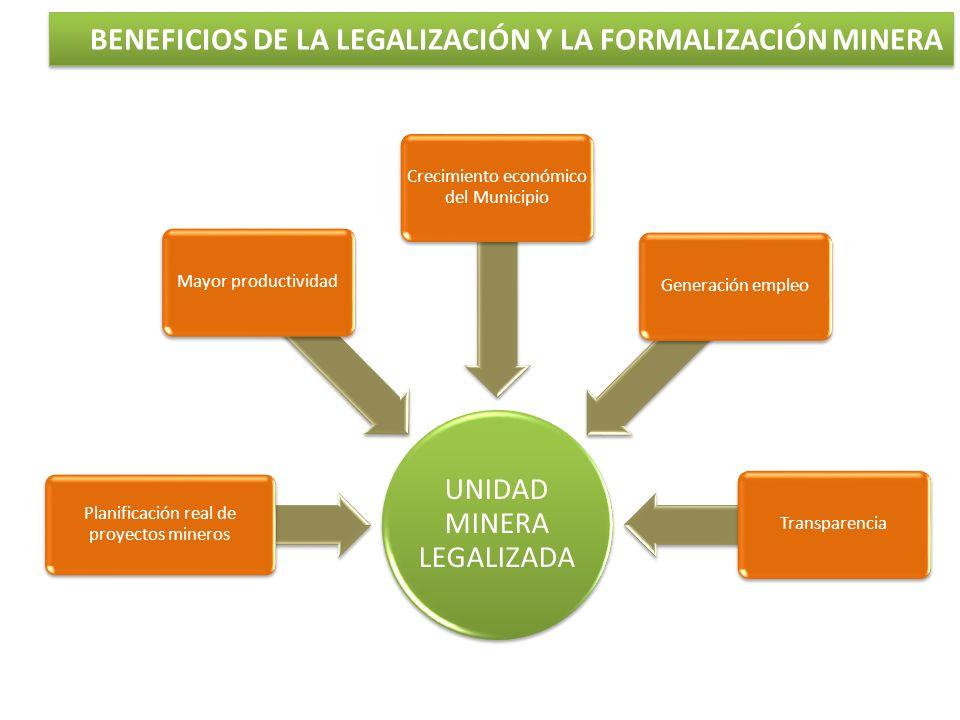 UNIDAD MINERA LEGALIZADA Planificación real de proyectos mineros Mayor productividad Crecimiento económico del Municipio Generación empleoTransparenci