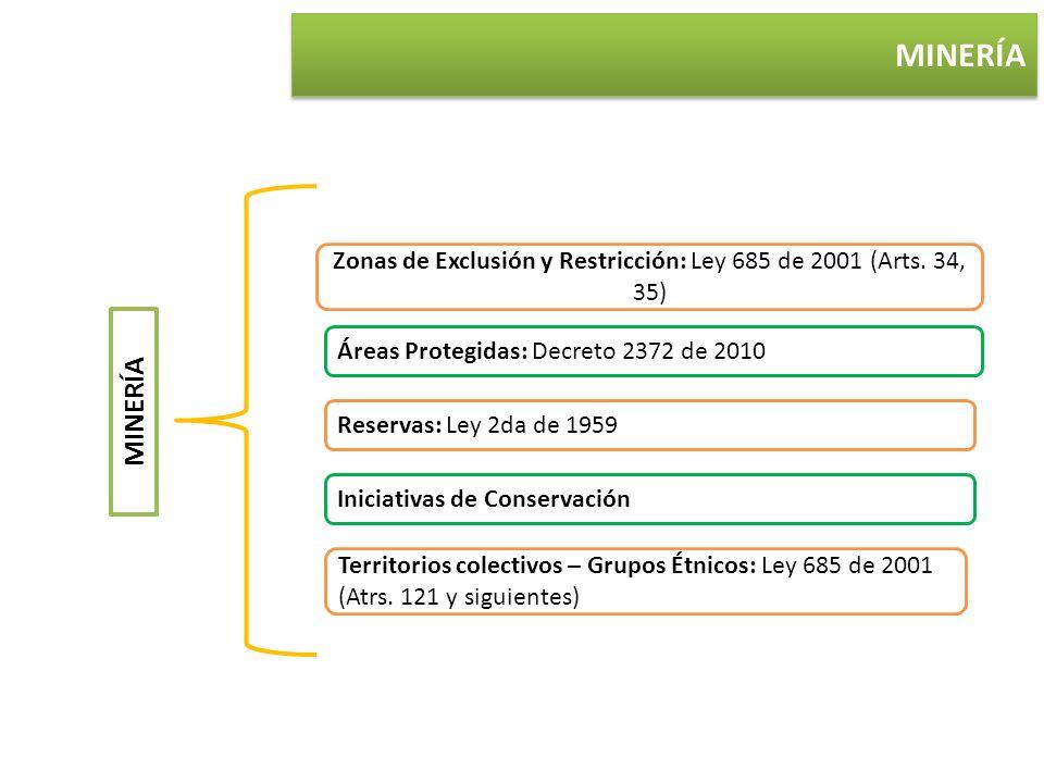 MINERÍA Zonas de Exclusión y Restricción: Ley 685 de 2001 (Arts. 34, 35) Áreas Protegidas: Decreto 2372 de 2010 Reservas: Ley 2da de 1959 Iniciativas