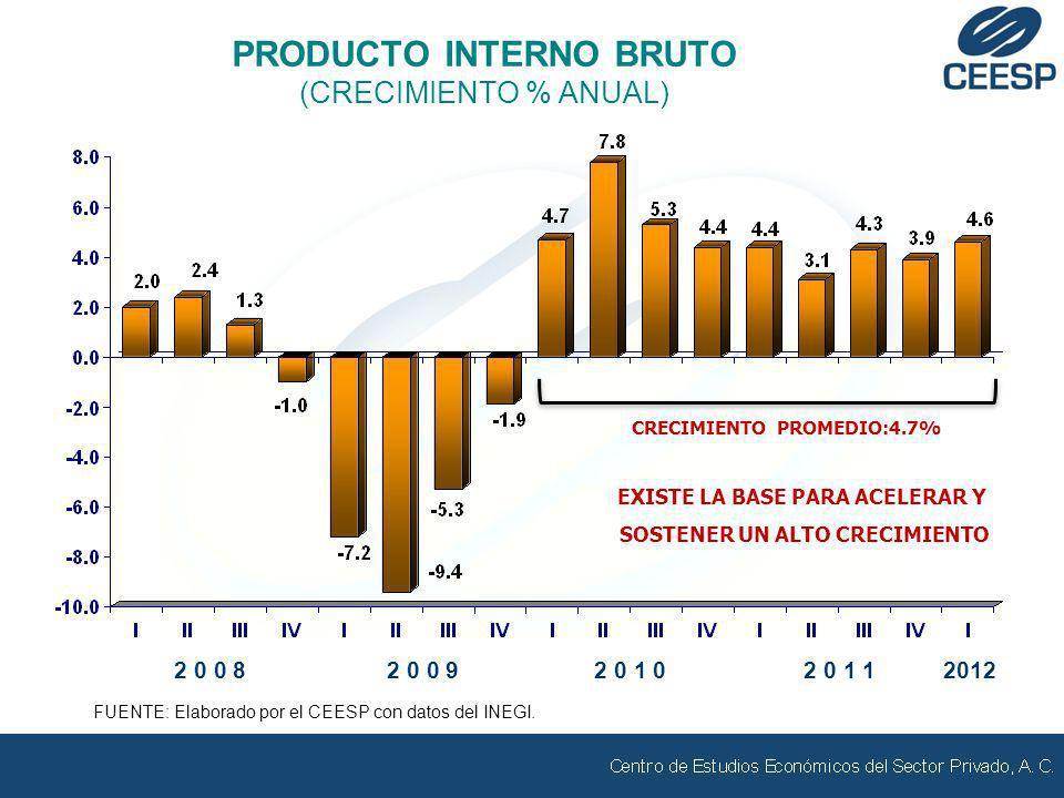 PRODUCTO INTERNO BRUTO (CRECIMIENTO % ANUAL) FUENTE: Elaborado por el CEESP con datos del INEGI. 2 0 1 02 0 1 12 0 0 92 0 0 82012 CRECIMIENTO PROMEDIO