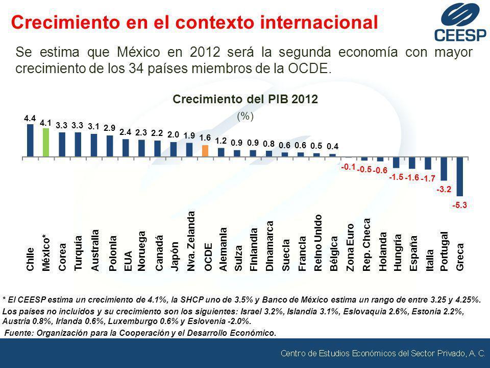 Se estima que México en 2012 será la segunda economía con mayor crecimiento de los 34 países miembros de la OCDE. Crecimiento del PIB 2012 (%) * El CE
