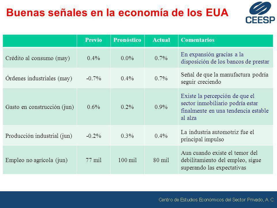 PrevioPronósticoActualComentarios Crédito al consumo (may)0.4%0.0%0.7% En expansión gracias a la disposición de los bancos de prestar Órdenes industri