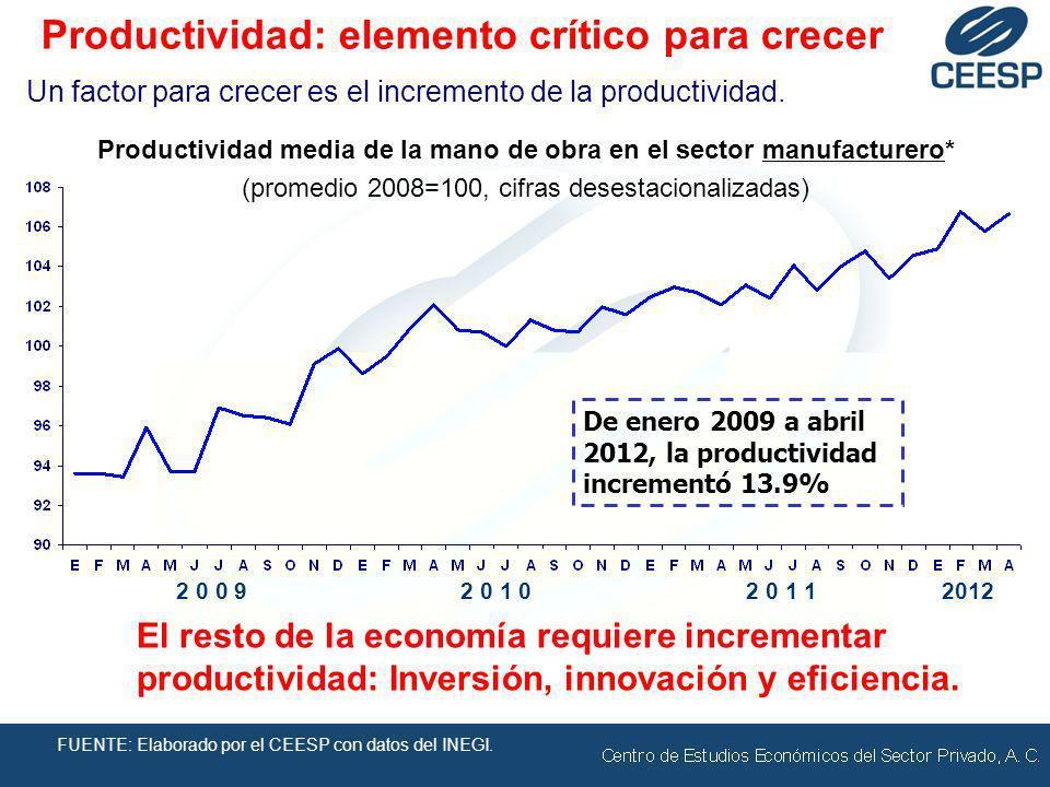 FUENTE: Elaborado por el CEESP con datos del INEGI. 2 0 1 02 0 1 12 0 0 92012 Un factor para crecer es el incremento de la productividad. Productivida