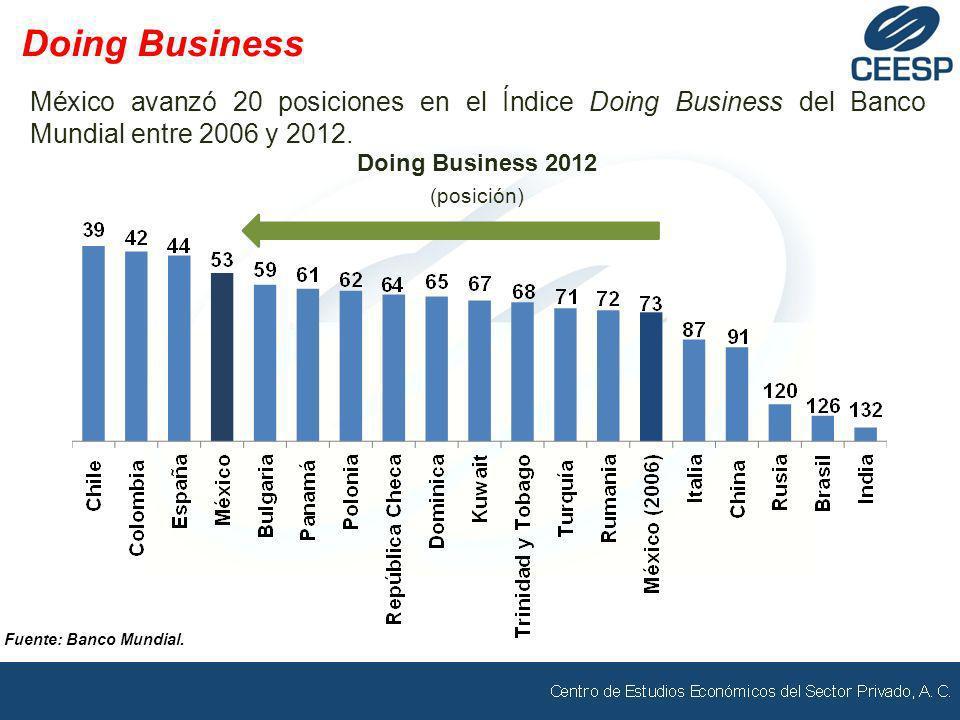 México avanzó 20 posiciones en el Índice Doing Business del Banco Mundial entre 2006 y 2012. Doing Business Fuente: Banco Mundial. Doing Business 2012