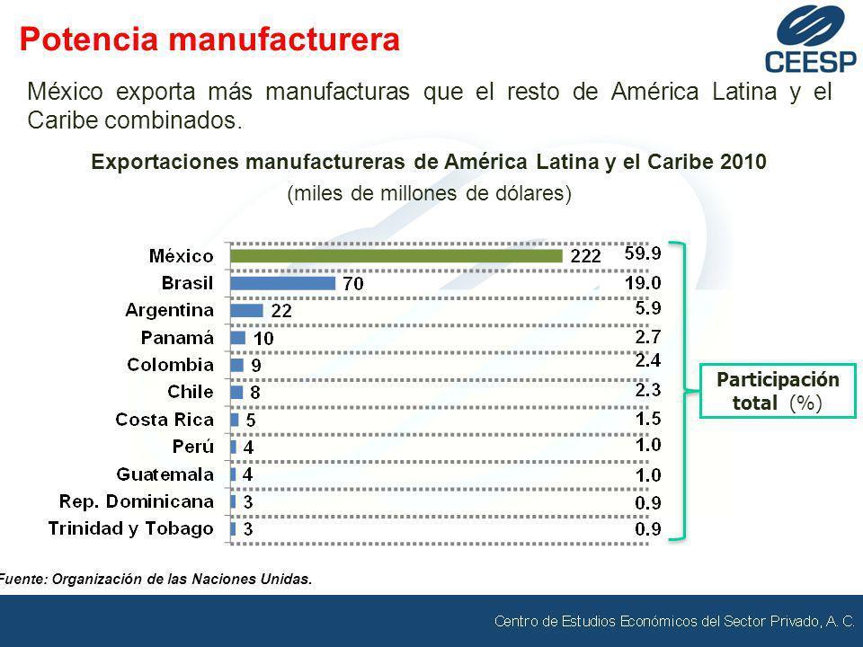 México exporta más manufacturas que el resto de América Latina y el Caribe combinados. Exportaciones manufactureras de América Latina y el Caribe 2010