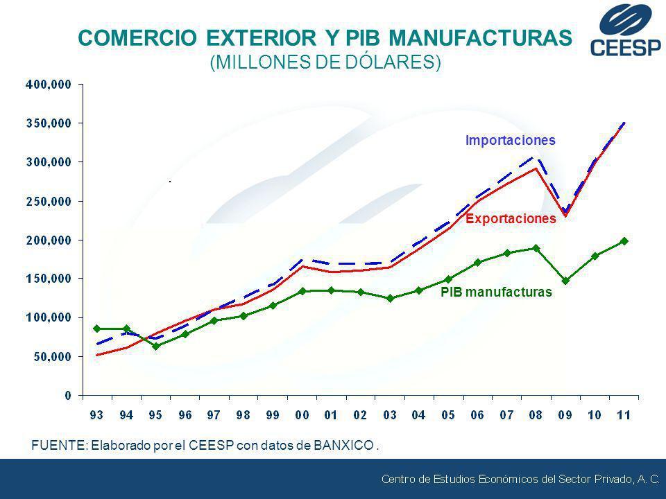 COMERCIO EXTERIOR Y PIB MANUFACTURAS (MILLONES DE DÓLARES) FUENTE: Elaborado por el CEESP con datos de BANXICO. Exportaciones Importaciones PIB manufa