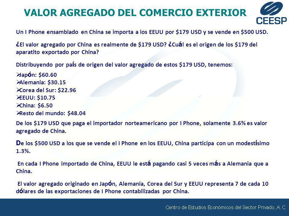 Un I Phone ensamblado en China se importa a los EEUU por $179 USD y se vende en $500 USD. ¿ El valor agregado por China es realmente de $179 USD? ¿ Cu