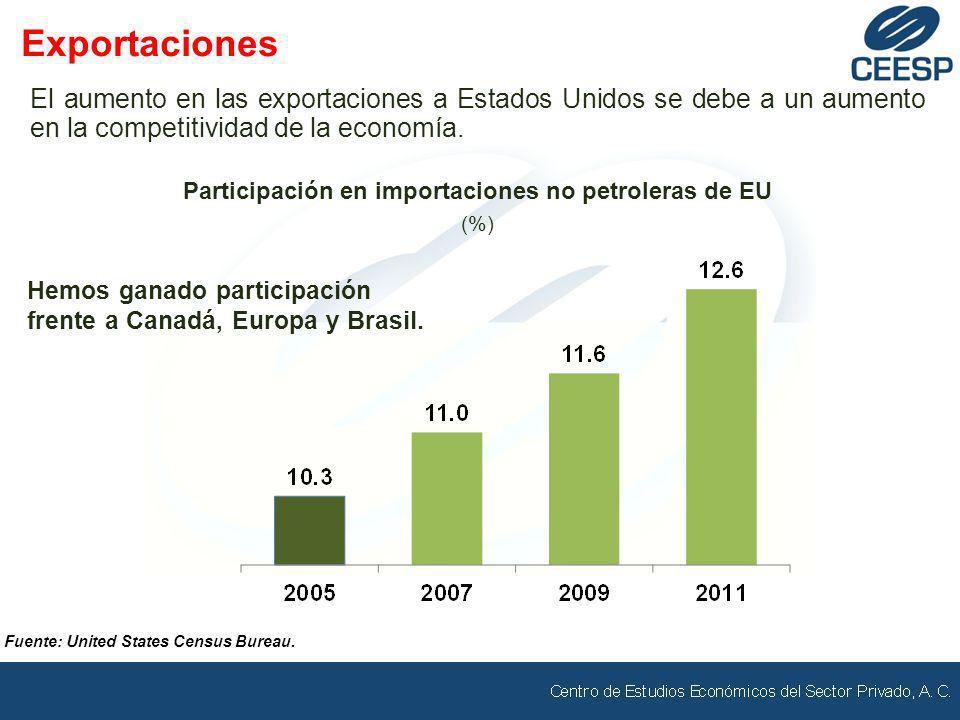 Fuente: United States Census Bureau. El aumento en las exportaciones a Estados Unidos se debe a un aumento en la competitividad de la economía. Export