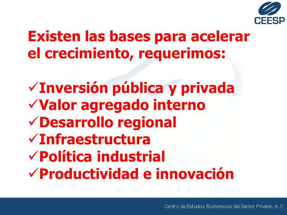 Existen las bases para acelerar el crecimiento, requerimos: Inversión pública y privada Valor agregado interno Desarrollo regional Infraestructura Pol