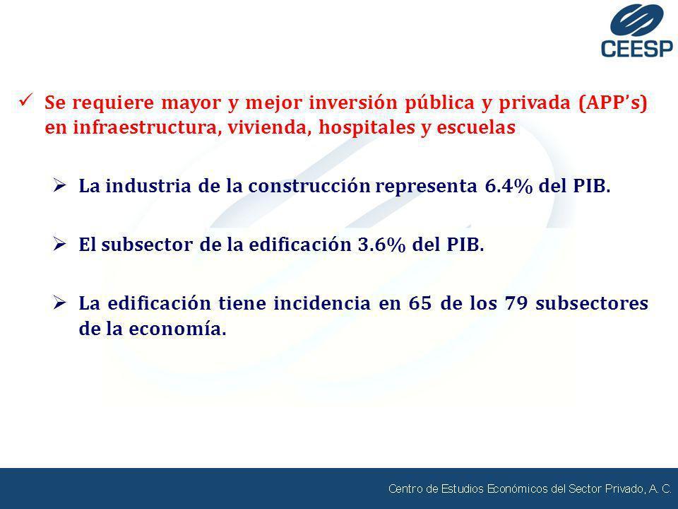 Se requiere mayor y mejor inversión pública y privada (APPs) en infraestructura, vivienda, hospitales y escuelas La industria de la construcción repre
