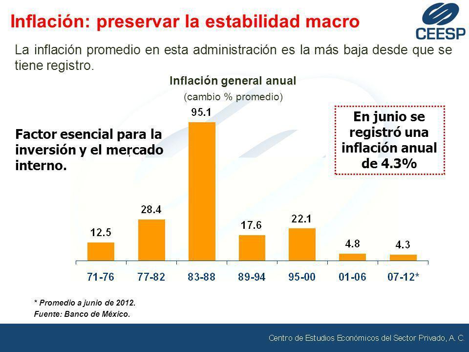 * Promedio a junio de 2012. Fuente: Banco de México. La inflación promedio en esta administración es la más baja desde que se tiene registro. Inflació
