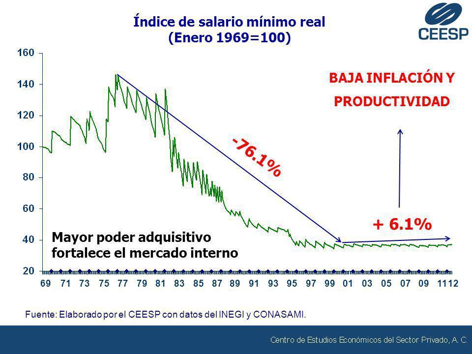Índice de salario mínimo real (Enero 1969=100) Fuente: Elaborado por el CEESP con datos del INEGI y CONASAMI. 7981838587899193959799010305070911 -76.1