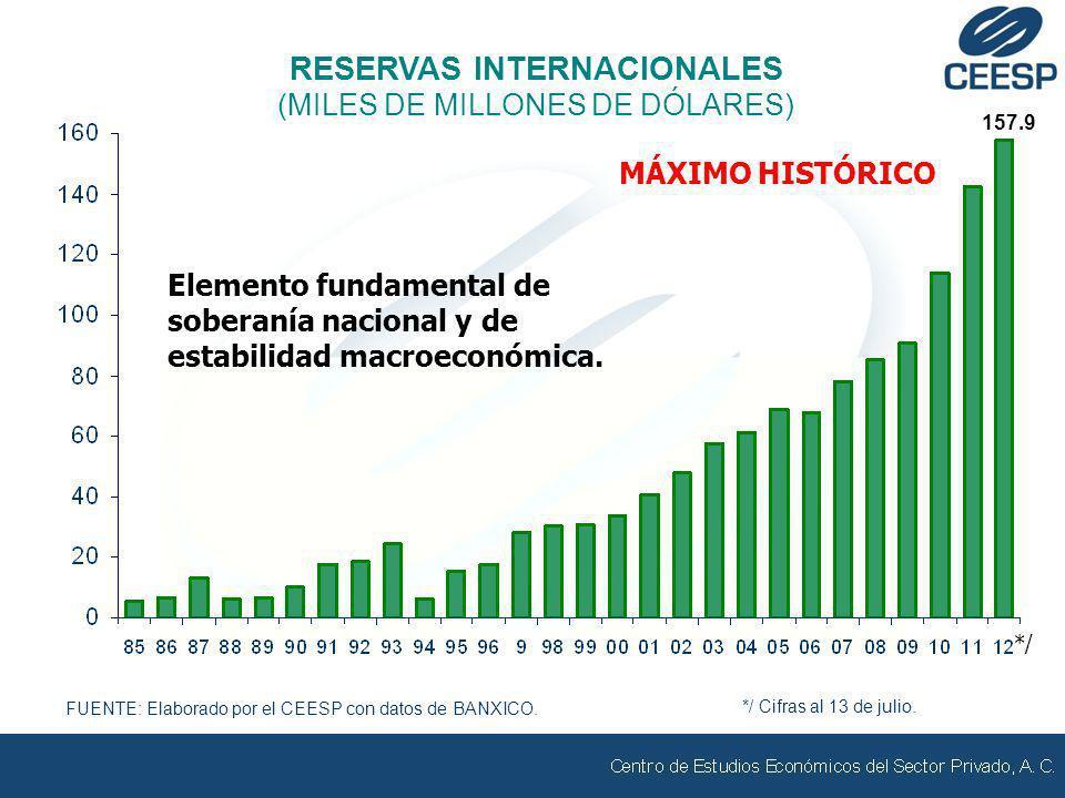 FUENTE: Elaborado por el CEESP con datos de BANXICO. RESERVAS INTERNACIONALES (MILES DE MILLONES DE DÓLARES) 157.9 */ */ Cifras al 13 de julio. MÁXIMO