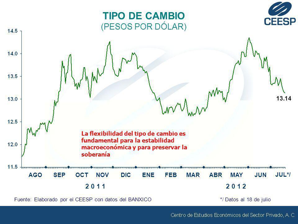 TIPO DE CAMBIO (PESOS POR DÓLAR) Fuente: Elaborado por el CEESP con datos del BANXICO */ Datos al 18 de julio AGOSEPOCTNOVDICENE 2 0 1 12 0 1 2 13.14