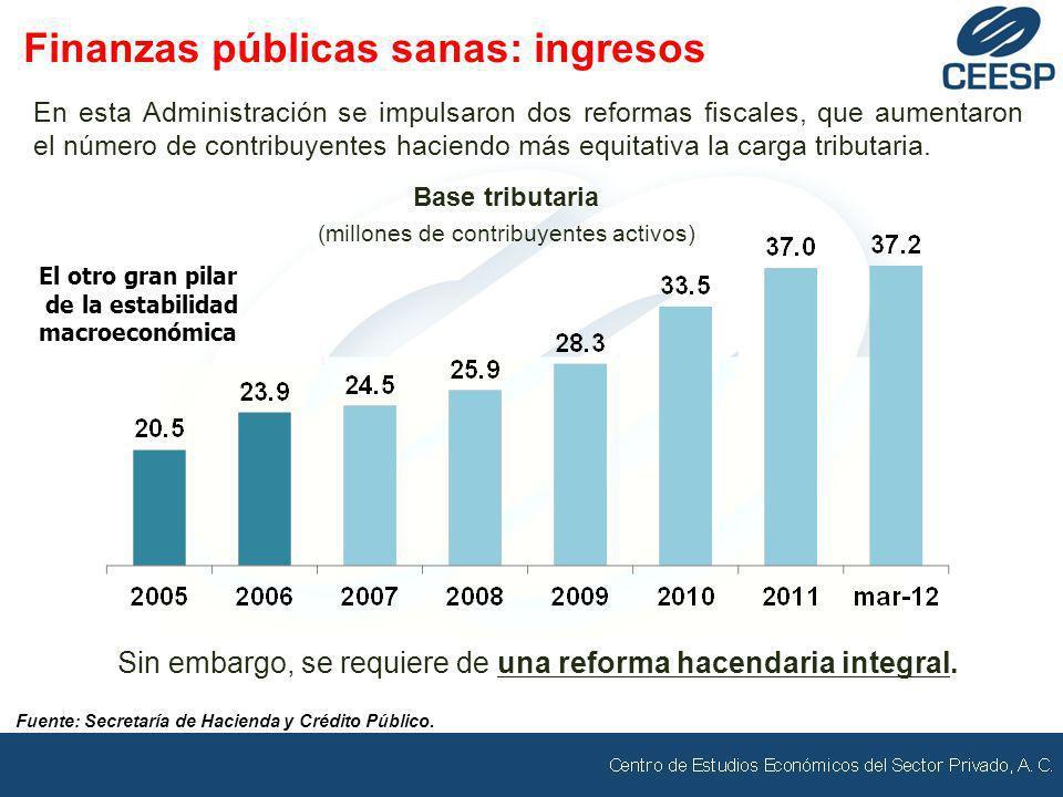 Fuente: Secretaría de Hacienda y Crédito Público. En esta Administración se impulsaron dos reformas fiscales, que aumentaron el número de contribuyent