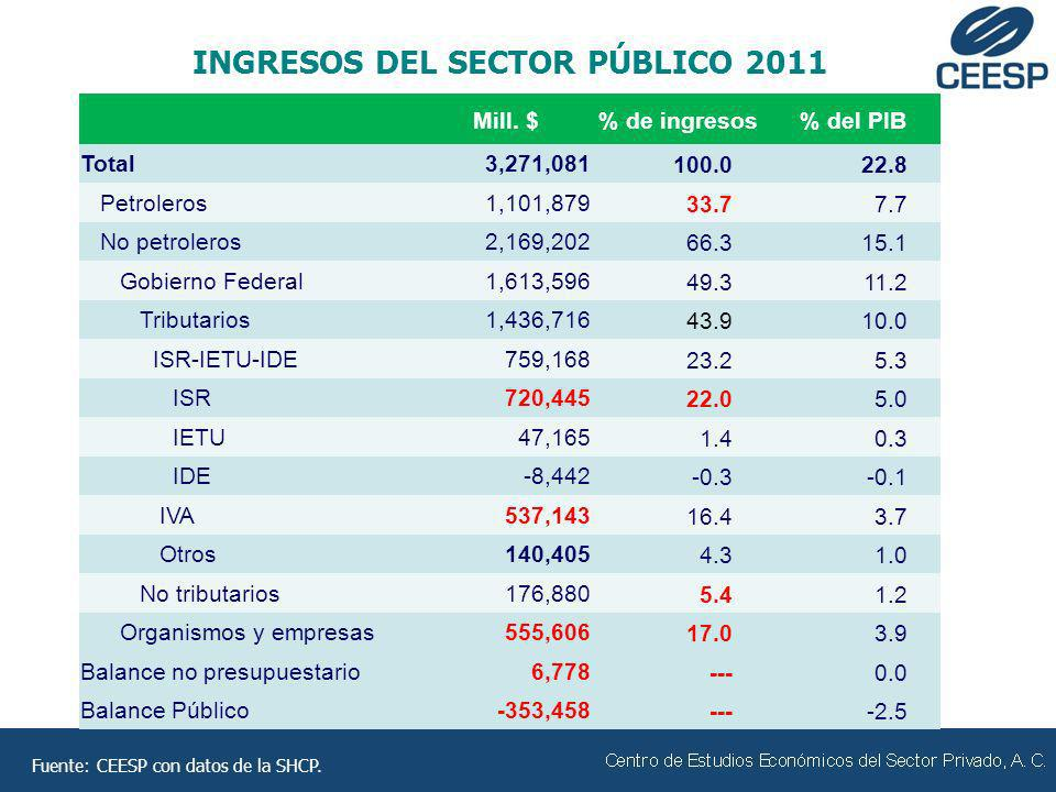 Mill. $% de ingresos% del PIB Total3,271,081100.022.8 Petroleros1,101,87933.77.7 No petroleros2,169,20266.315.1 Gobierno Federal1,613,59649.311.2 Trib