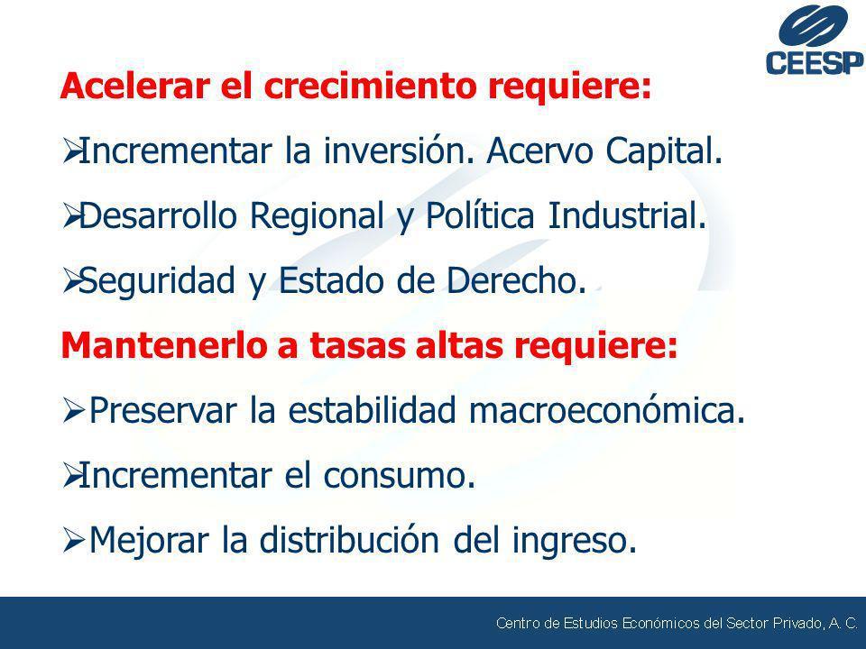 Acelerar el crecimiento requiere: Incrementar la inversión. Acervo Capital. Desarrollo Regional y Política Industrial. Seguridad y Estado de Derecho.