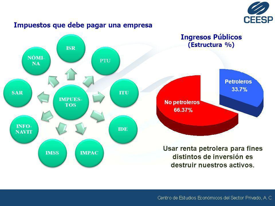 IMPUES- TOS ISRPTUITUIDEIMPACIMSS INFO- NAVIT SAR NÓMI- NA Impuestos que debe pagar una empresa Petroleros 33.7% No petroleros 66.37% Ingresos Público