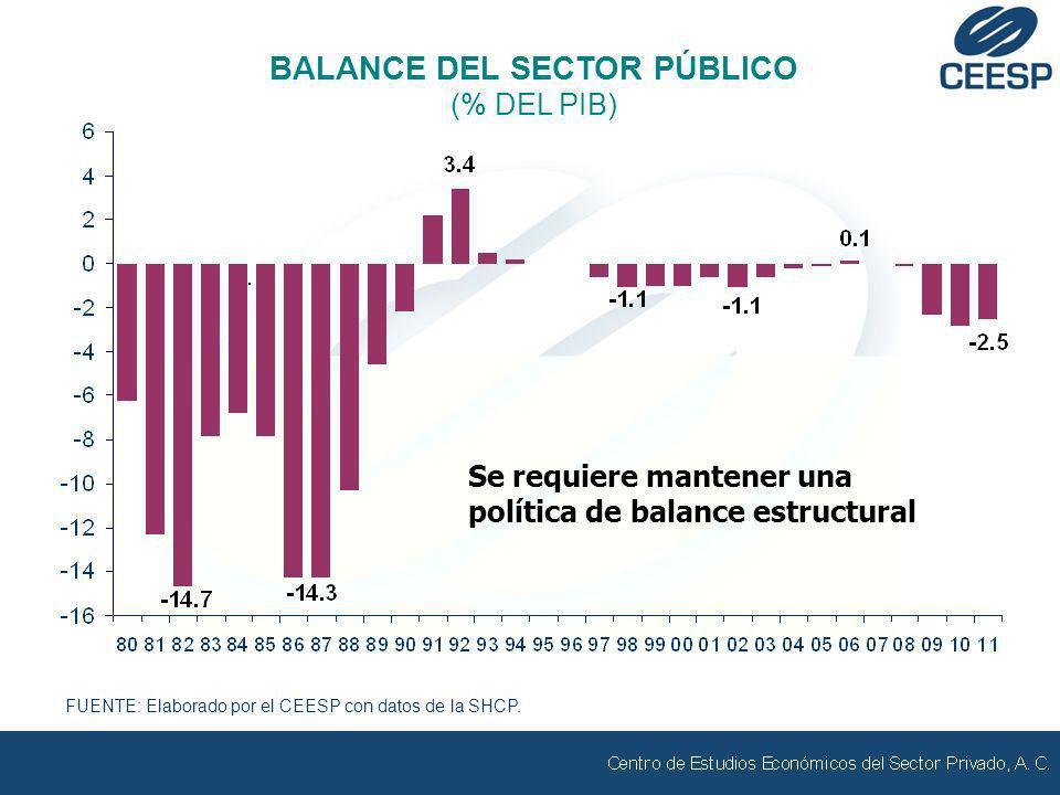 FUENTE: Elaborado por el CEESP con datos de la SHCP. BALANCE DEL SECTOR PÚBLICO (% DEL PIB) Se requiere mantener una política de balance estructural