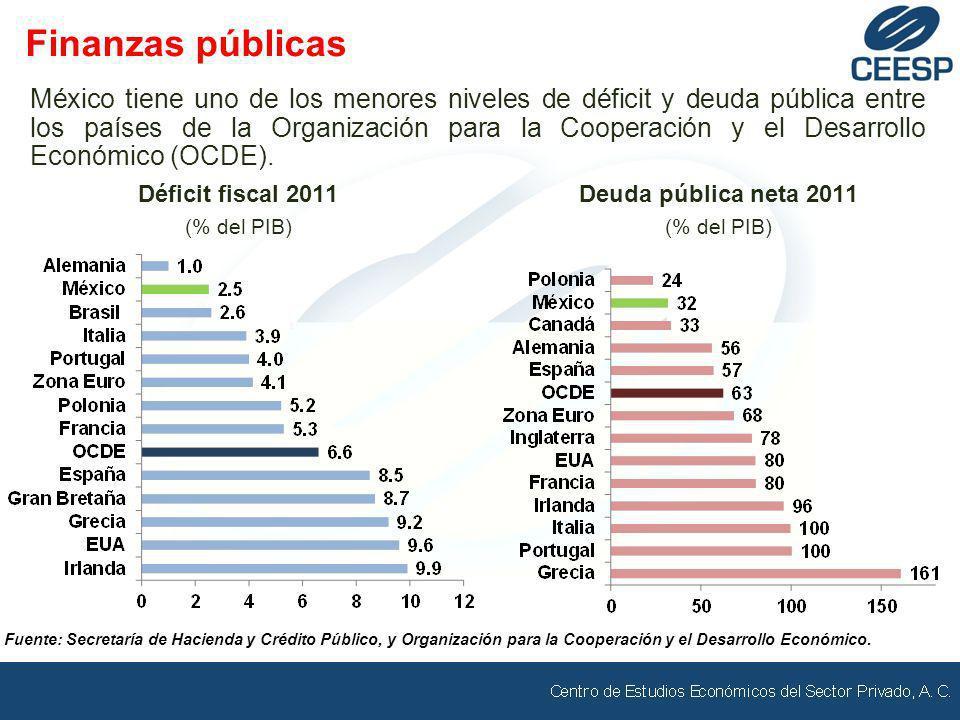 México tiene uno de los menores niveles de déficit y deuda pública entre los países de la Organización para la Cooperación y el Desarrollo Económico (