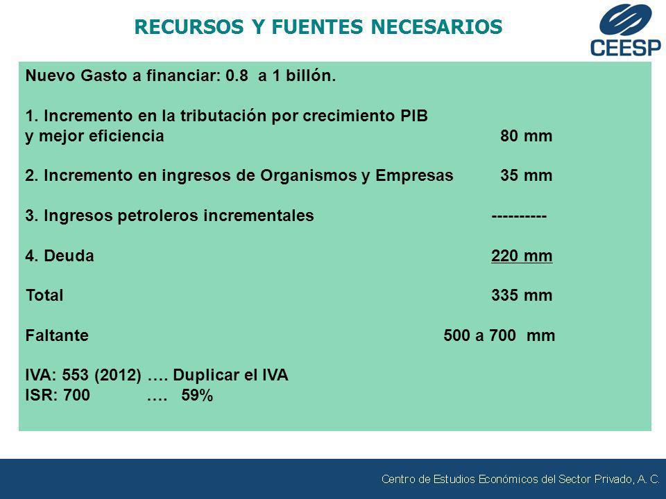 Nuevo Gasto a financiar: 0.8 a 1 billón. 1. Incremento en la tributación por crecimiento PIB y mejor eficiencia 80 mm 2. Incremento en ingresos de Org