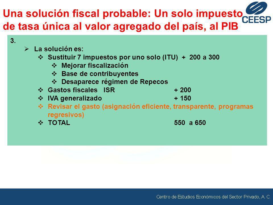 3. La solución es: Sustituir 7 impuestos por uno solo (ITU) + 200 a 300 Mejorar fiscalización Base de contribuyentes Desaparece régimen de Repecos Gas