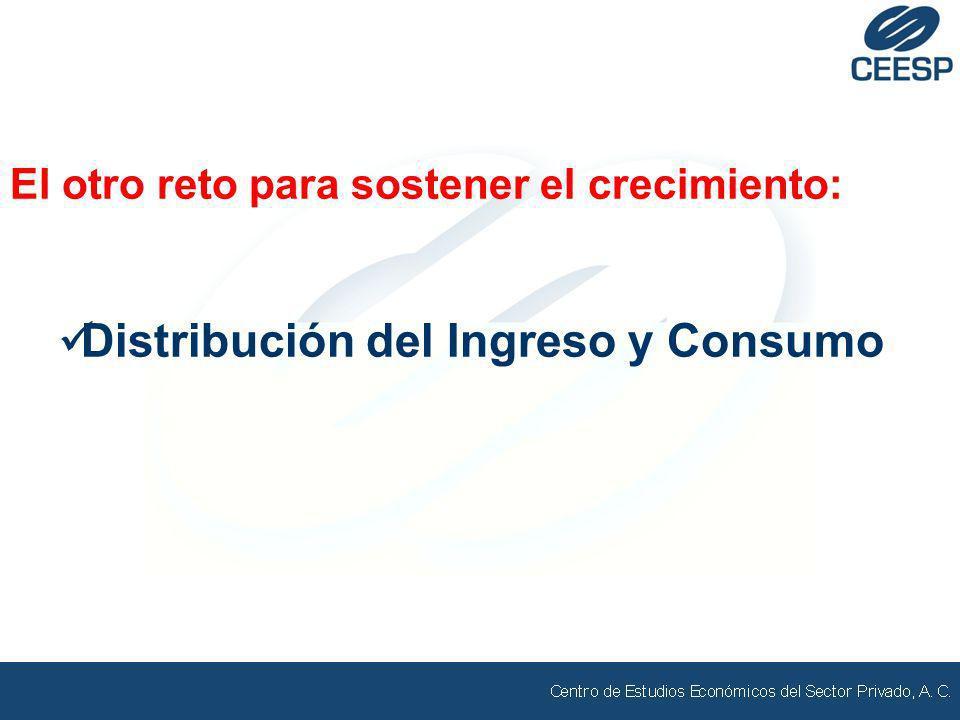 El otro reto para sostener el crecimiento: Distribución del Ingreso y Consumo