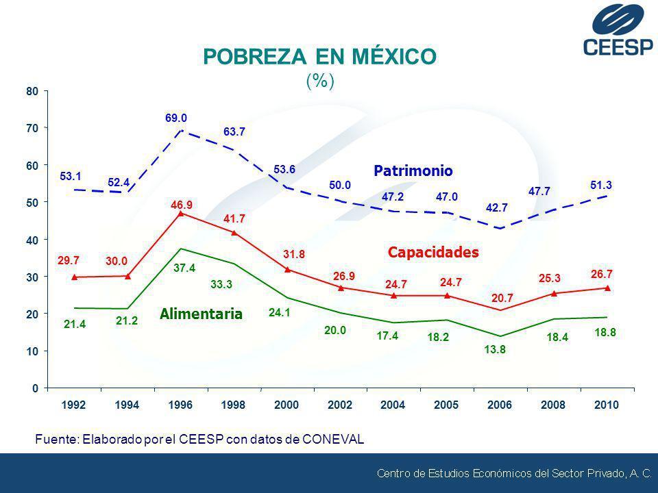 POBREZA EN MÉXICO (%) Fuente: Elaborado por el CEESP con datos de CONEVAL Patrimonio 47.7 42.7 47.047.2 50.0 53.6 63.7 69.0 52.4 53.1 51.3 0 10 20 30