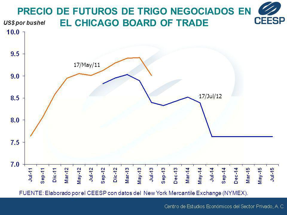 FUENTE: Elaborado por el CEESP con datos del New York Mercantile Exchange (NYMEX). 17/May/11 PRECIO DE FUTUROS DE TRIGO NEGOCIADOS EN EL CHICAGO BOARD