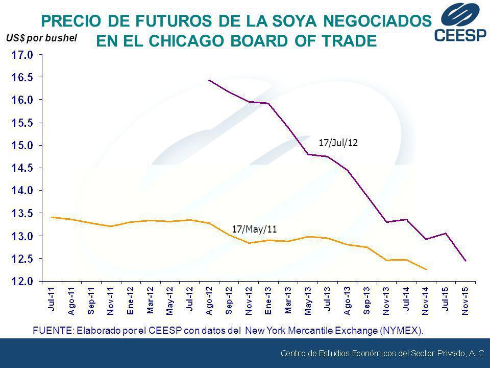 FUENTE: Elaborado por el CEESP con datos del New York Mercantile Exchange (NYMEX). 17/May/11 PRECIO DE FUTUROS DE LA SOYA NEGOCIADOS EN EL CHICAGO BOA