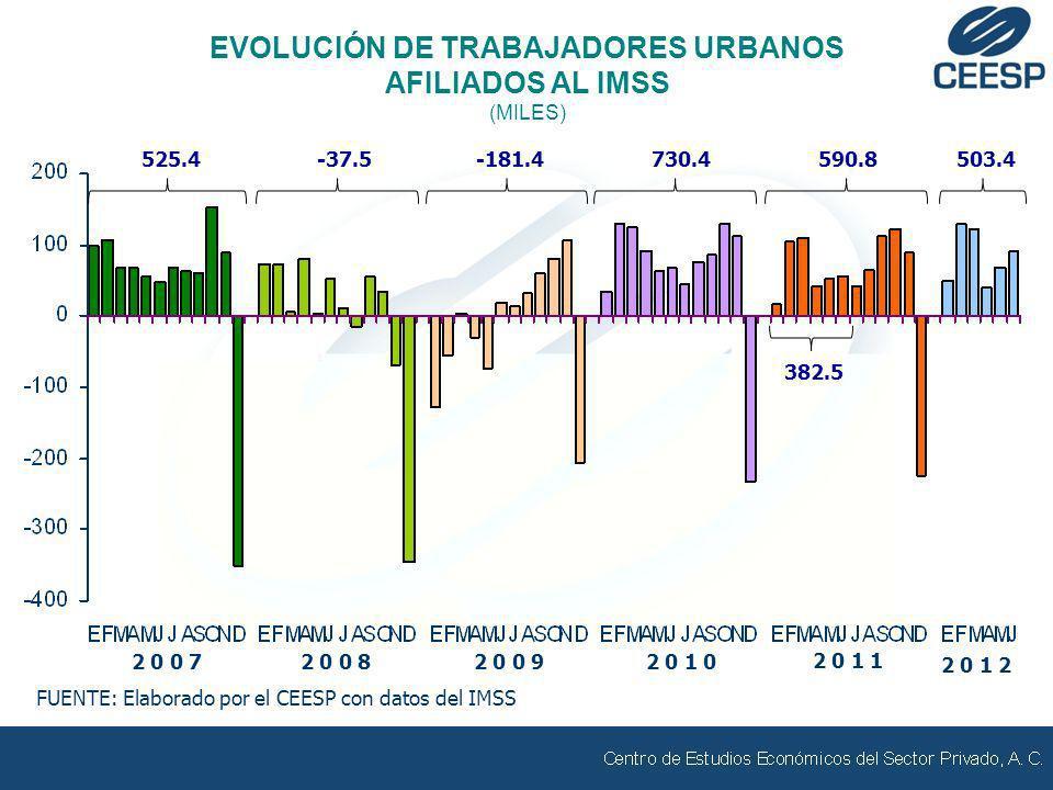 EVOLUCIÓN DE TRABAJADORES URBANOS AFILIADOS AL IMSS (MILES) FUENTE: Elaborado por el CEESP con datos del IMSS 2 0 0 82 0 0 92 0 0 72 0 1 0 2 0 1 1 525