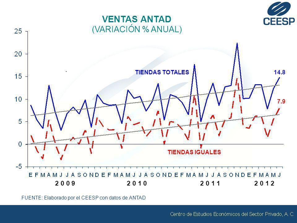 FUENTE: Elaborado por el CEESP con datos de ANTAD VENTAS ANTAD (VARIACIÓN % ANUAL) 2 0 0 92 0 1 02 0 1 1 7.9 TIENDAS IGUALES 14.8 TIENDAS TOTALES 2 0