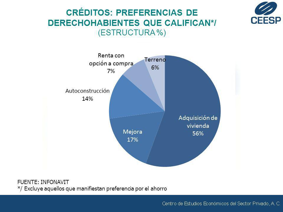 CRÉDITOS: PREFERENCIAS DE DERECHOHABIENTES QUE CALIFICAN*/ (ESTRUCTURA %) FUENTE: INFONAVIT */ Excluye aquellos que manifiestan preferencia por el aho