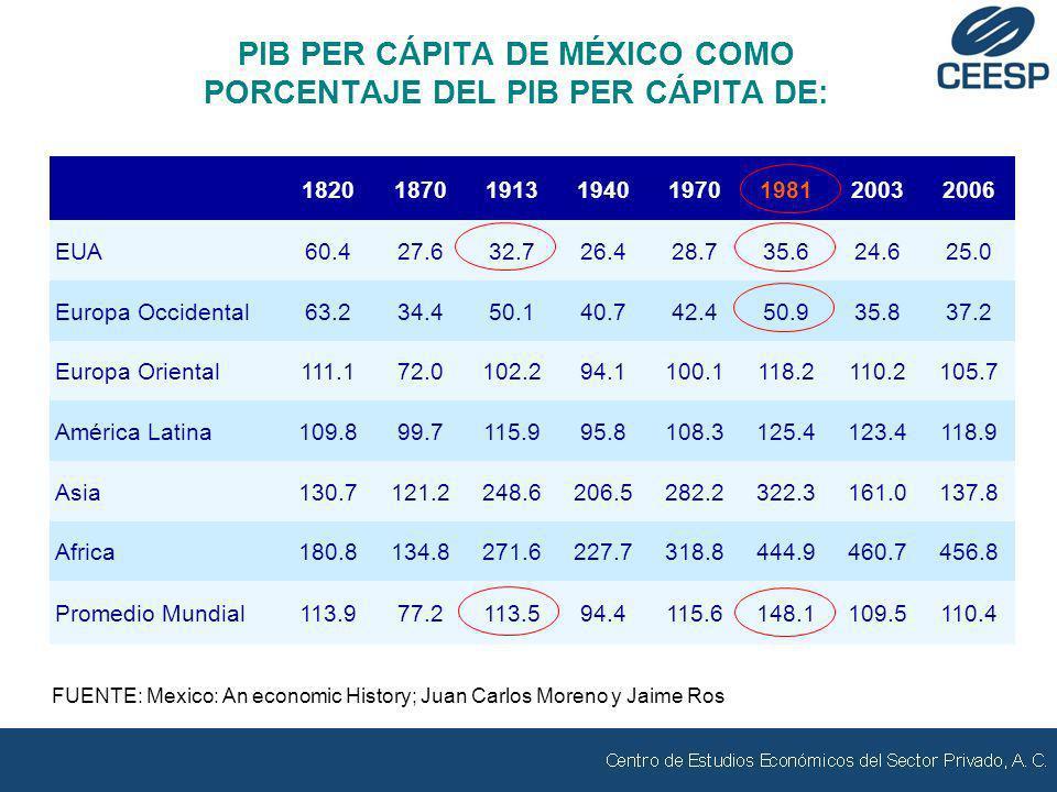 VALORES GUBERNAMENTALES EN PODER DE RESIDENTES EN EL EXTRANJERO (MILES DE MILLONES DE PESOS) Fuente: Elaborado por el CEESP con datos del BANXICO.
