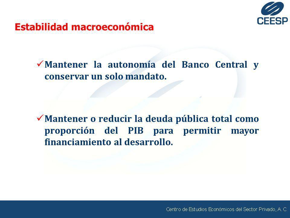 Mantener la autonomía del Banco Central y conservar un solo mandato. Mantener o reducir la deuda pública total como proporción del PIB para permitir m