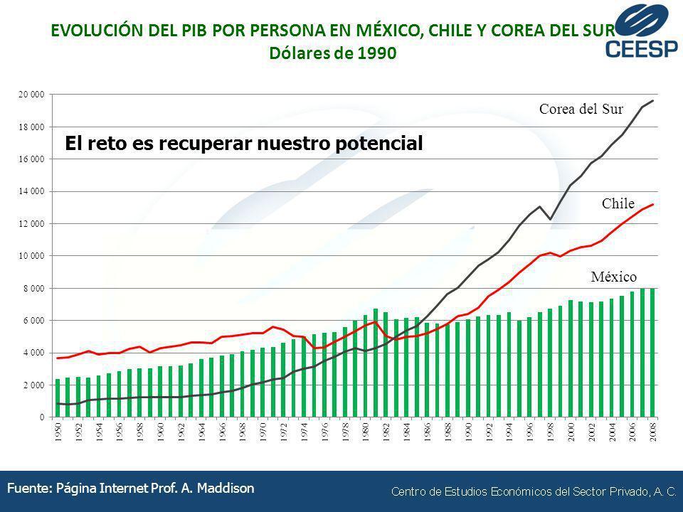 Fuente: Página Internet Prof. A. Maddison EVOLUCIÓN DEL PIB POR PERSONA EN MÉXICO, CHILE Y COREA DEL SUR Dólares de 1990 El reto es recuperar nuestro