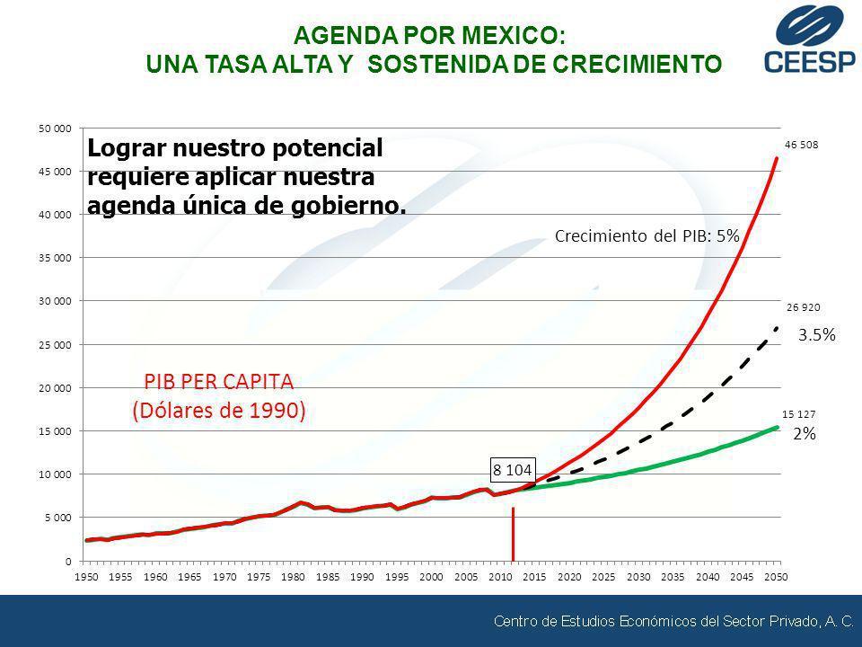 AGENDA POR MEXICO: UNA TASA ALTA Y SOSTENIDA DE CRECIMIENTO Lograr nuestro potencial requiere aplicar nuestra agenda única de gobierno.