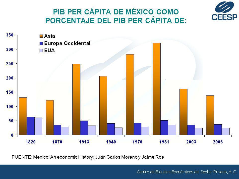 COMERCIO EXTERIOR Y PIB MANUFACTURAS (MILLONES DE DÓLARES) FUENTE: Elaborado por el CEESP con datos de BANXICO.