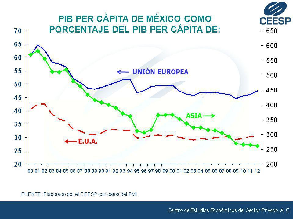 FUENTE: Elaborado por el CEESP con datos del FMI. PIB PER CÁPITA DE MÉXICO COMO PORCENTAJE DEL PIB PER CÁPITA DE: E.U.A. UNIÓN EUROPEA ASIA